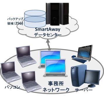 SmartAway事例マイハウス枠.jpg
