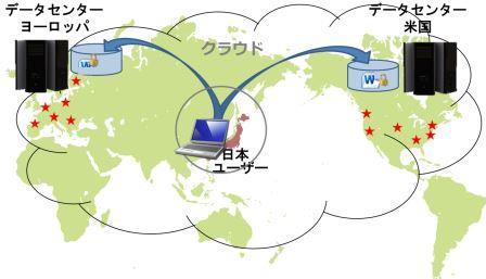 SmartAway分散データセンターW.jpg